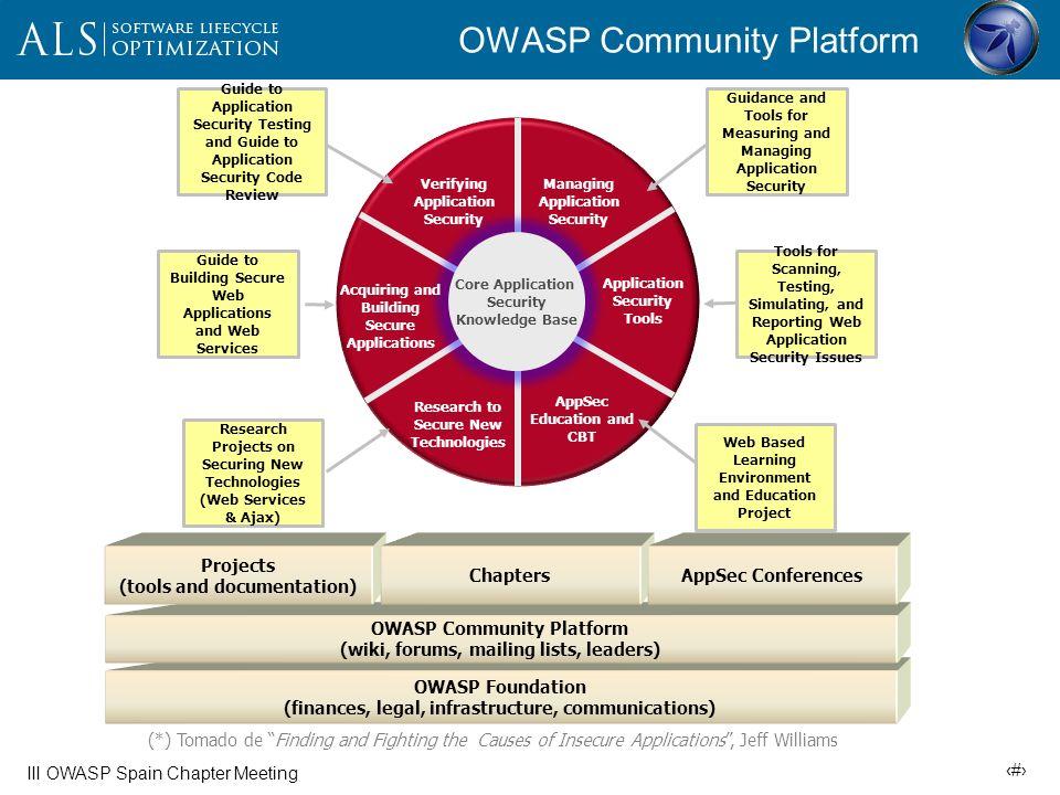 OWASP Community Platform