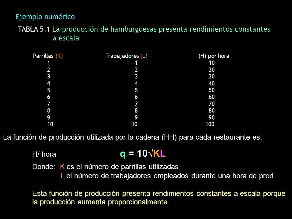 Donde: K es el número de parrillas utilizadas