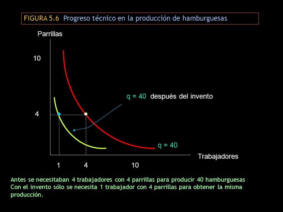 FIGURA 5.6 Progreso técnico en la producción de hamburguesas