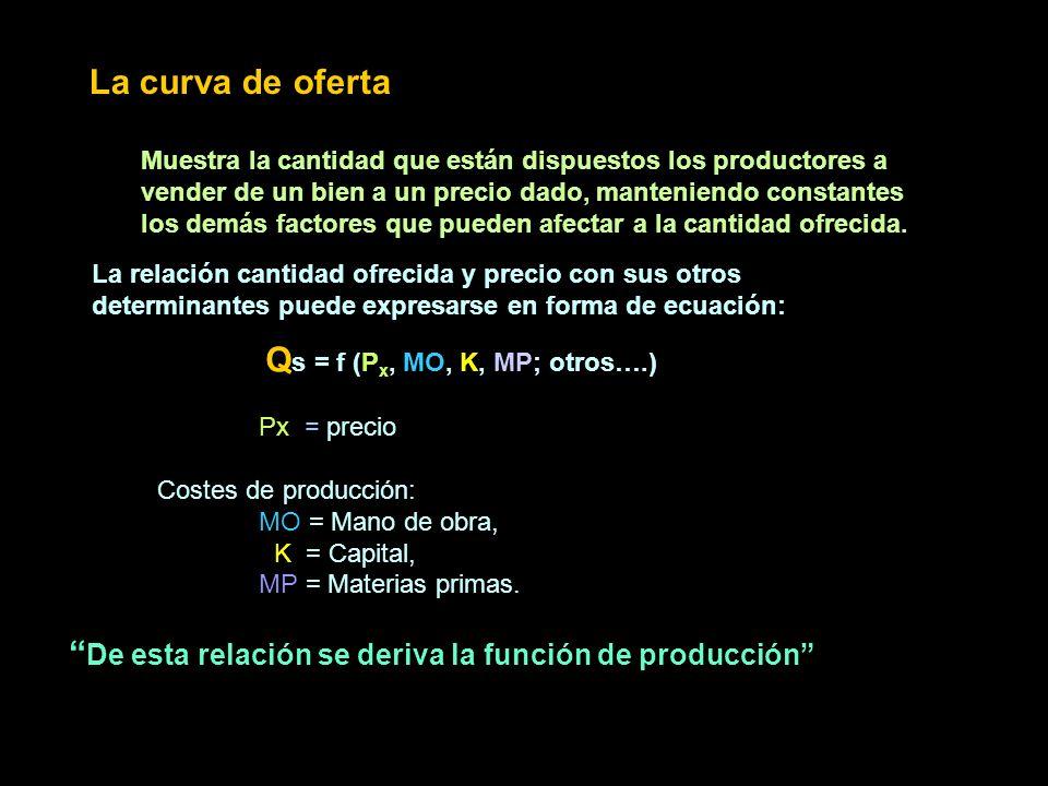 Qs = f (Px, MO, K, MP; otros….)