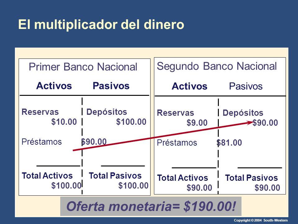 El multiplicador del dinero
