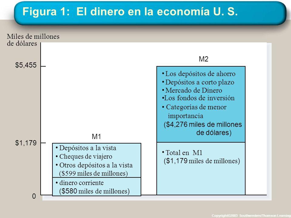 Figura 1: El dinero en la economía U. S.