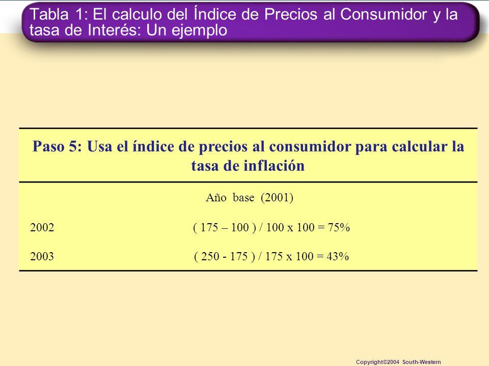 Tabla 1: El calculo del Índice de Precios al Consumidor y la tasa de Interés: Un ejemplo