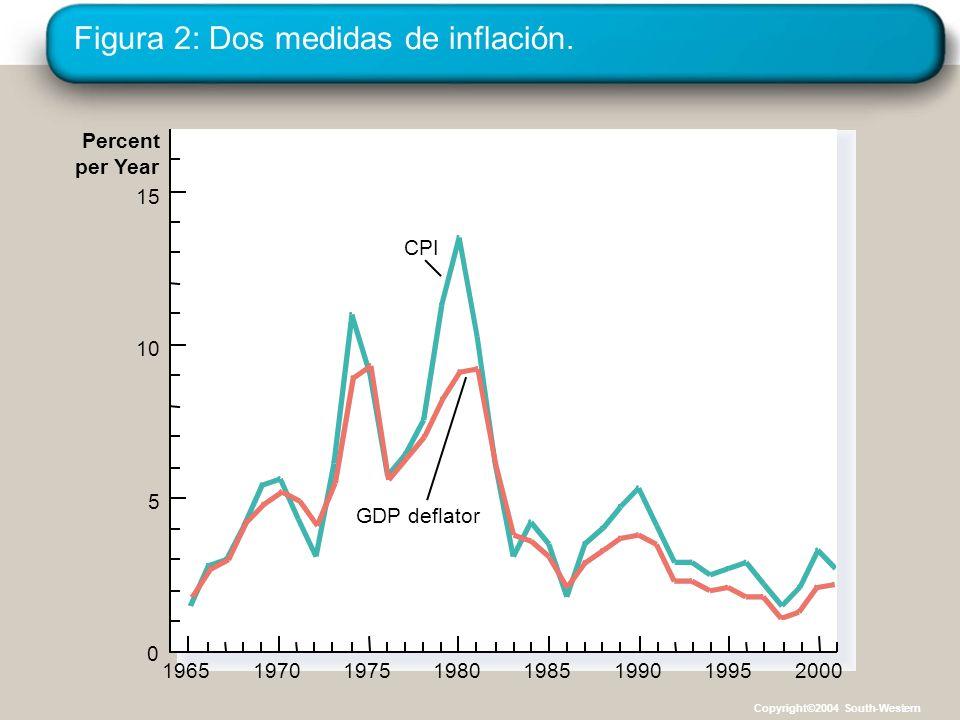Figura 2: Dos medidas de inflación.