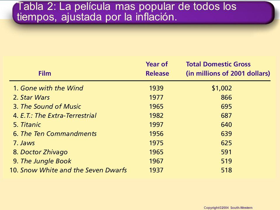 Tabla 2: La película mas popular de todos los tiempos, ajustada por la inflación.