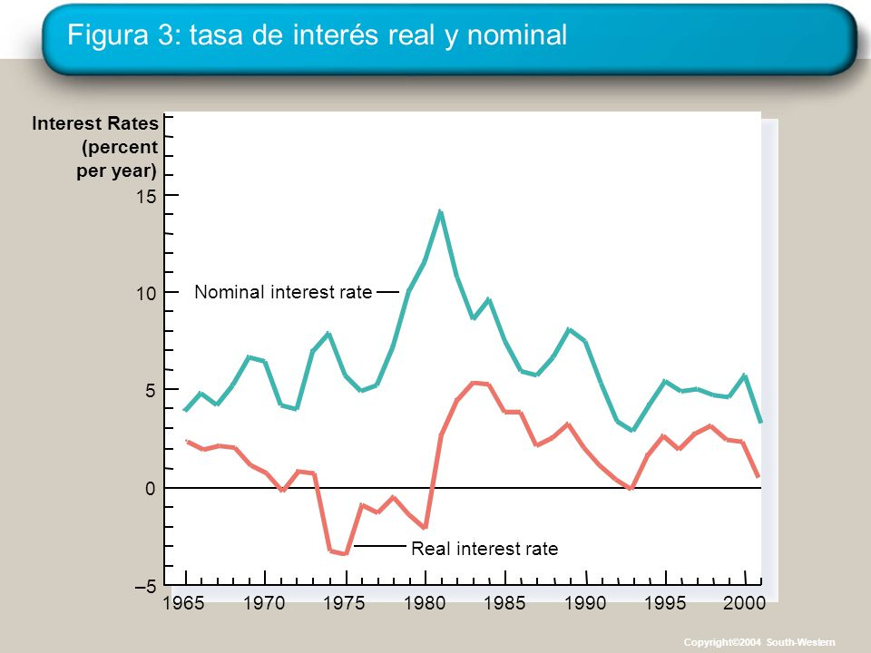 Figura 3: tasa de interés real y nominal