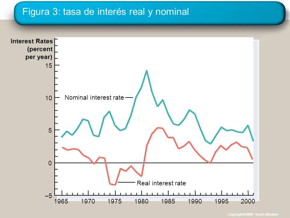 Figura 3: tasa de interés real y nominal