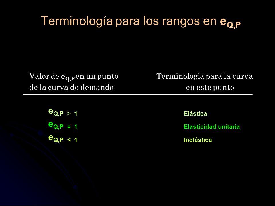Terminología para los rangos en eQ,P