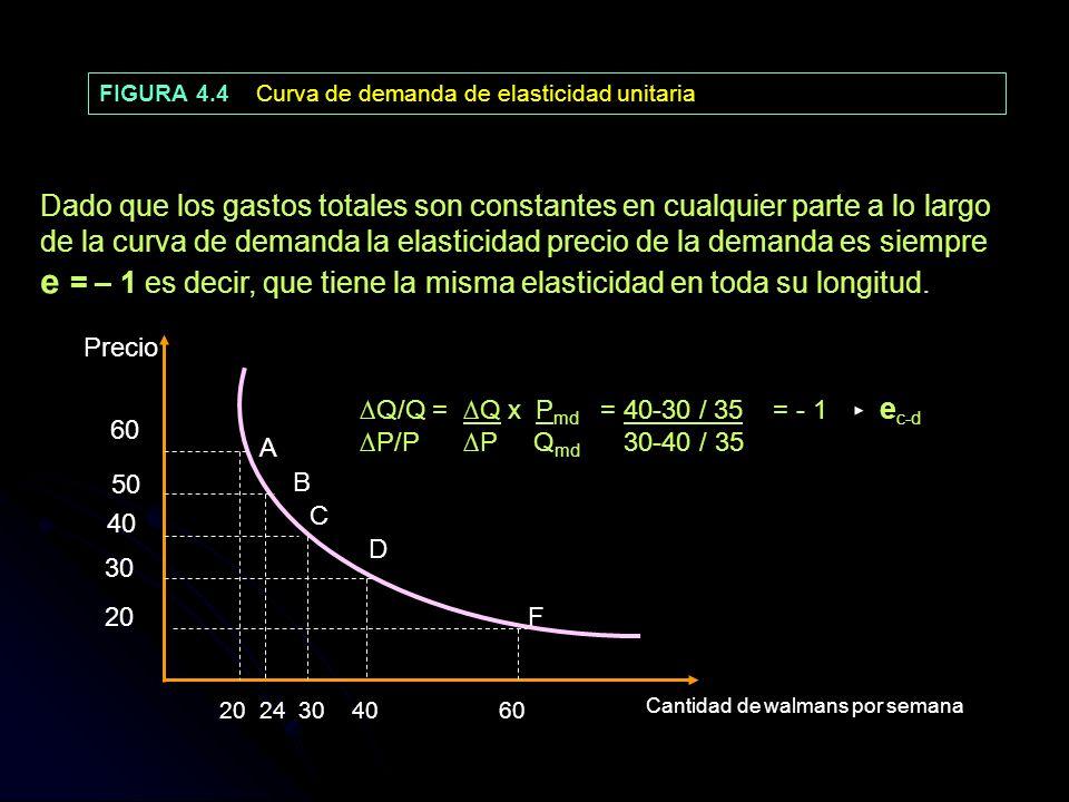 FIGURA 4.4 Curva de demanda de elasticidad unitaria