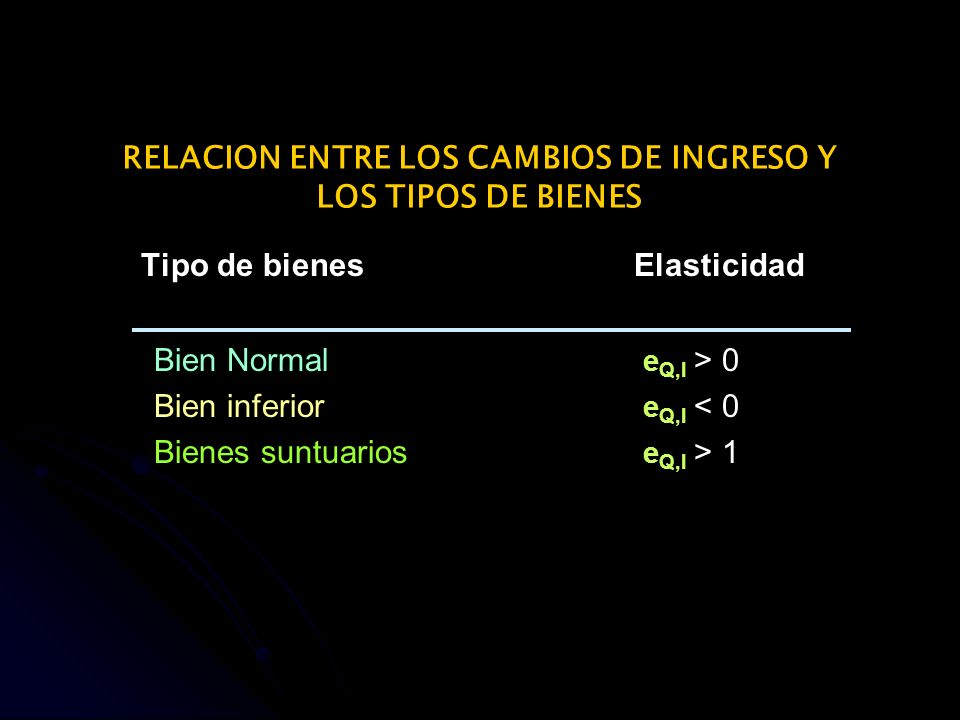 RELACION ENTRE LOS CAMBIOS DE INGRESO Y LOS TIPOS DE BIENES