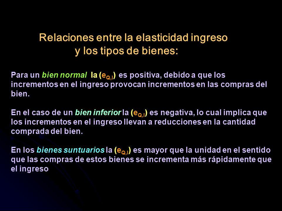 Relaciones entre la elasticidad ingreso y los tipos de bienes: Para un bien normal la (eQ,I) es positiva, debido a que los incrementos en el ingreso provocan incrementos en las compras del bien.