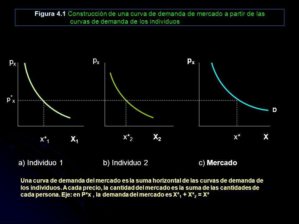 px px px x*2 X2 x* X x*1 X1 a) Individuo 1 b) Individuo 2 c) Mercado