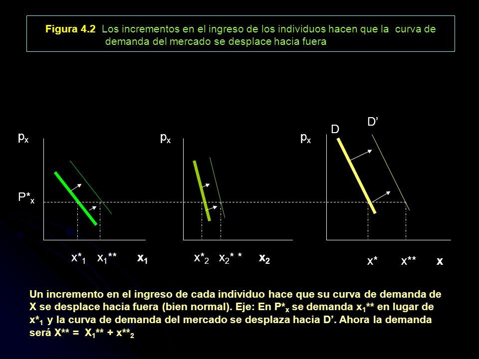 Figura 4.2 Los incrementos en el ingreso de los individuos hacen que la curva de demanda del mercado se desplace hacia fuera
