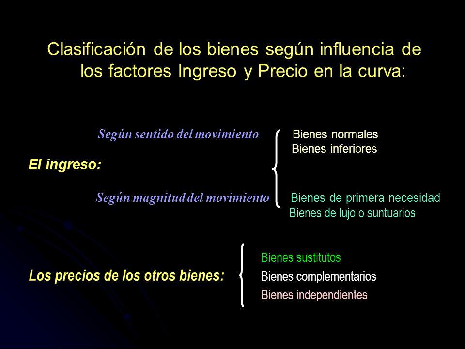 Clasificación de los bienes según influencia de los factores Ingreso y Precio en la curva: