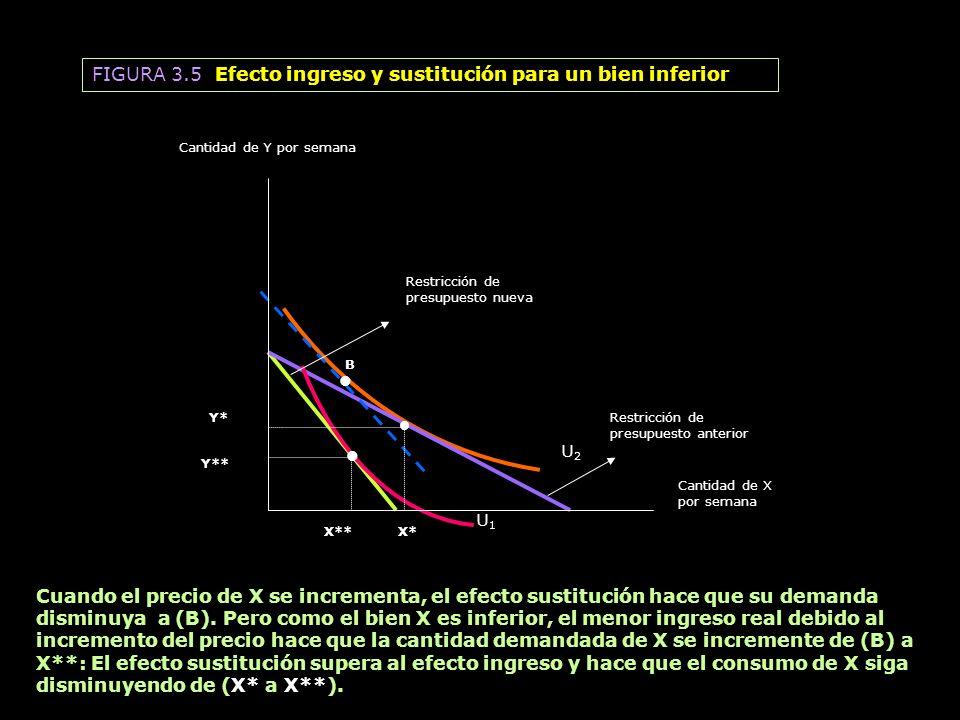 • FIGURA 3.5 Efecto ingreso y sustitución para un bien inferior