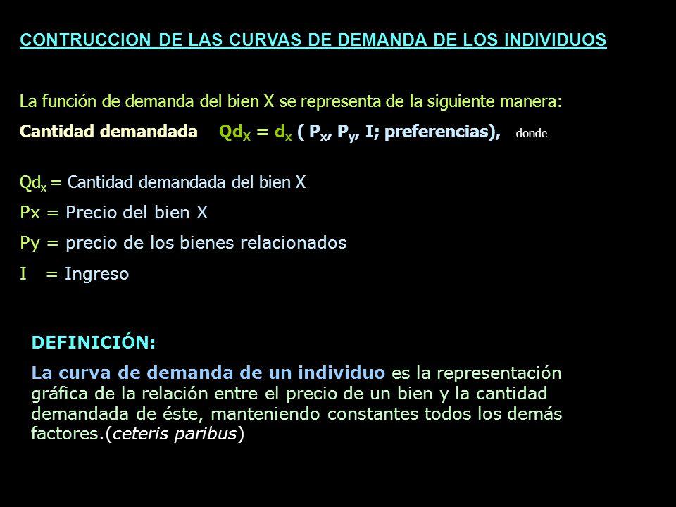 CONTRUCCION DE LAS CURVAS DE DEMANDA DE LOS INDIVIDUOS