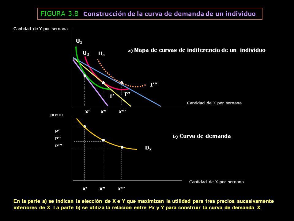 • FIGURA 3.8 Construcción de la curva de demanda de un individuo