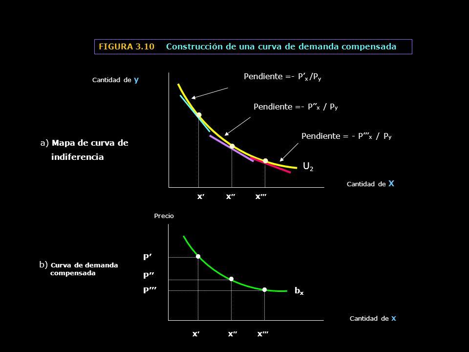 • U2 FIGURA 3.10 Construcción de una curva de demanda compensada