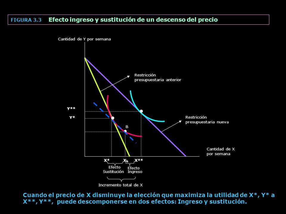 FIGURA 3.3 Efecto ingreso y sustitución de un descenso del precio