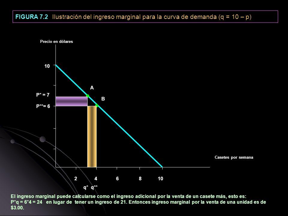 FIGURA 7.2 Ilustración del ingreso marginal para la curva de demanda (q = 10 – p)