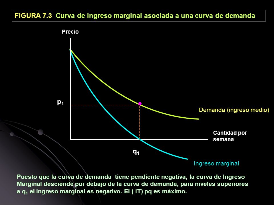 ● FIGURA 7.3 Curva de ingreso marginal asociada a una curva de demanda