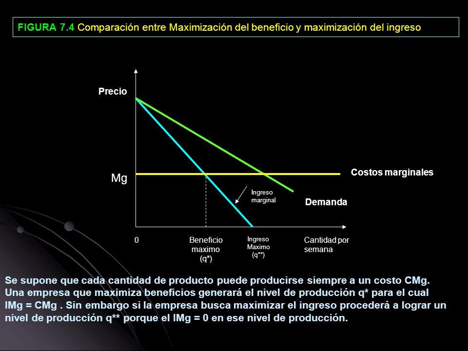 FIGURA 7.4 Comparación entre Maximización del beneficio y maximización del ingreso