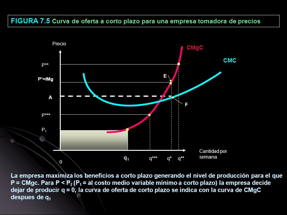 FIGURA 7.5 Curva de oferta a corto plazo para una empresa tomadora de precios