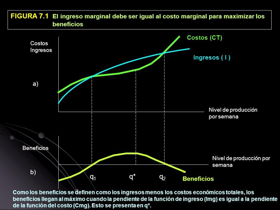 FIGURA 7.1 El ingreso marginal debe ser igual al costo marginal para maximizar los beneficios