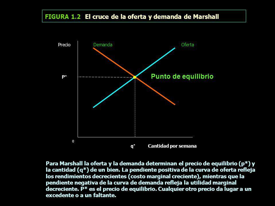 ● FIGURA 1.2 El cruce de la oferta y demanda de Marshall