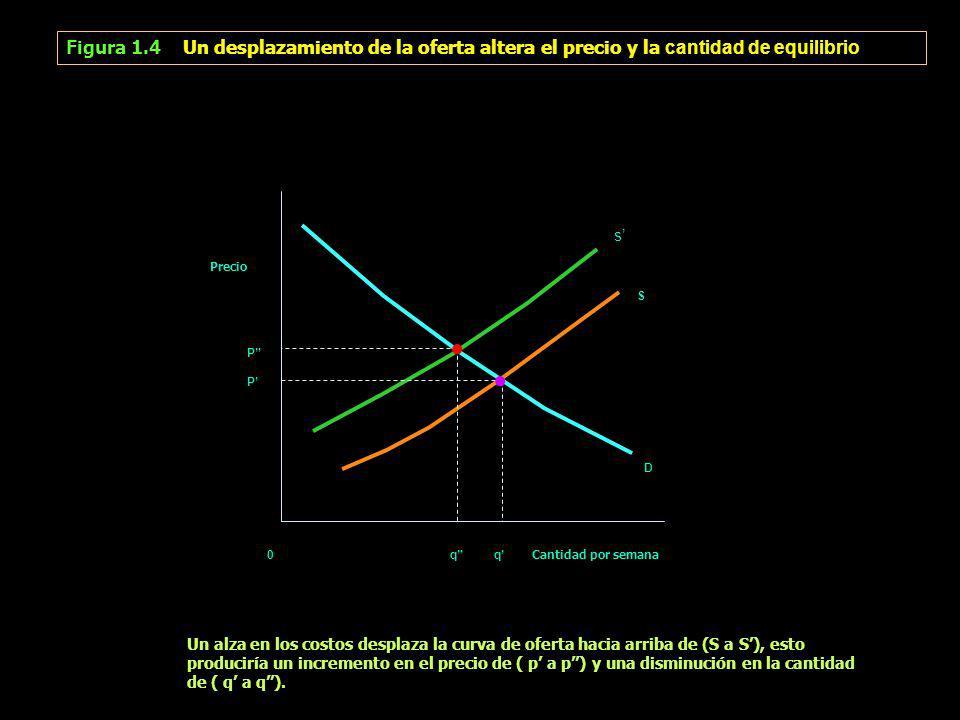 Figura 1.4 Un desplazamiento de la oferta altera el precio y la cantidad de equilibrio