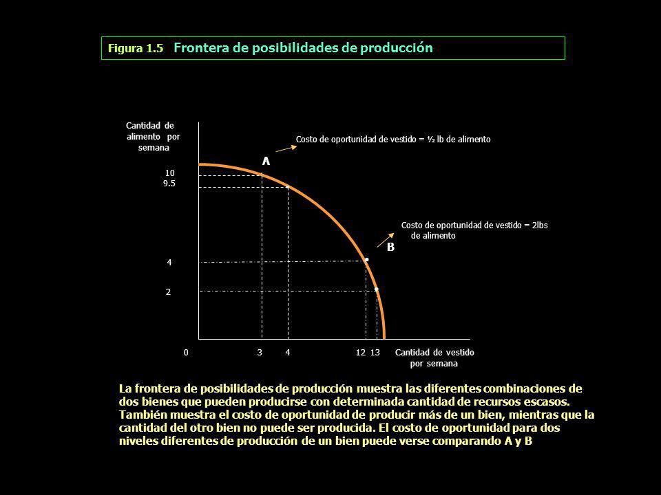 Figura 1.5 Frontera de posibilidades de producción