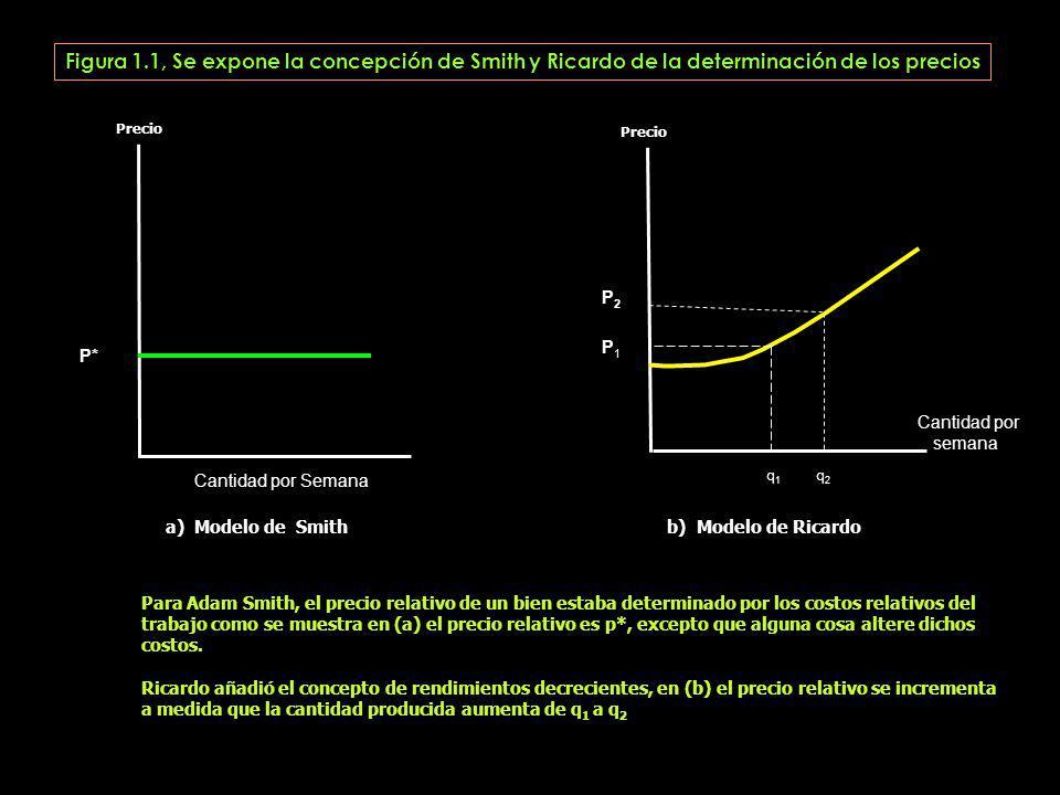 Figura 1.1, Se expone la concepción de Smith y Ricardo de la determinación de los precios