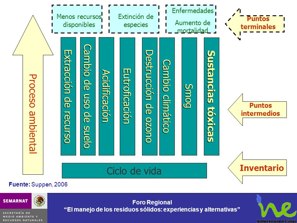 Extracción de recurso Cambio de uso de suelo Acidificación