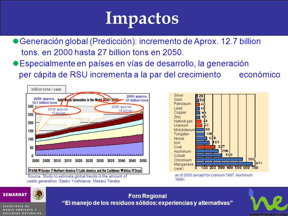 ImpactosGeneración global (Predicción): incremento de Aprox. 12.7 billion. tons. en 2000 hasta 27 billion tons en 2050.