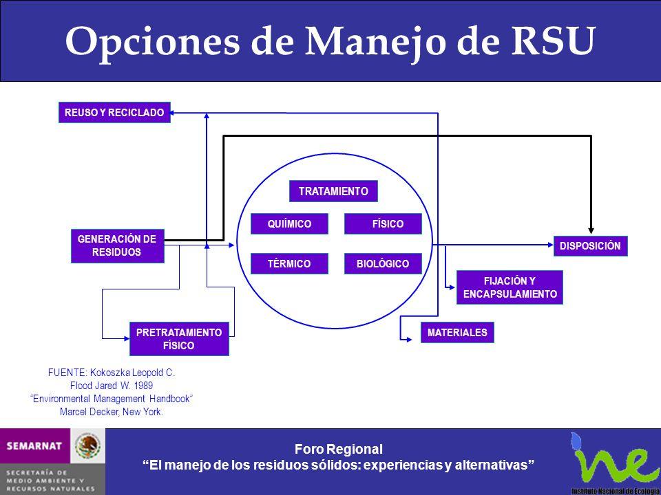 Opciones de Manejo de RSU