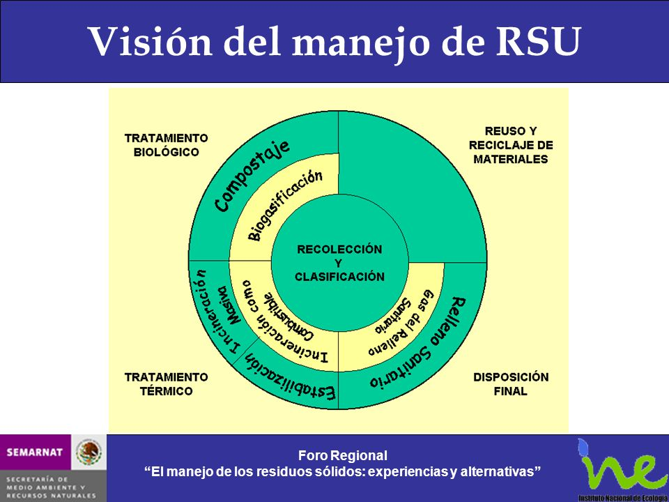 Visión del manejo de RSU