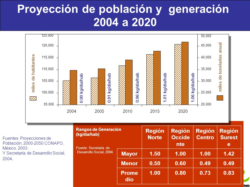 Proyección de población y generación 2004 a 2020