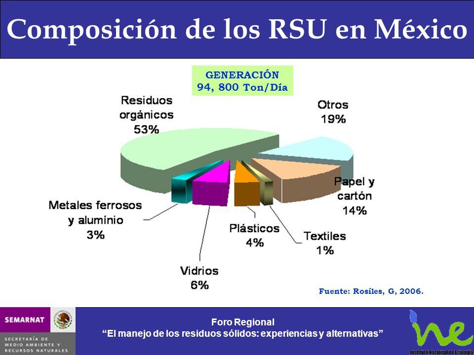 Composición de los RSU en México