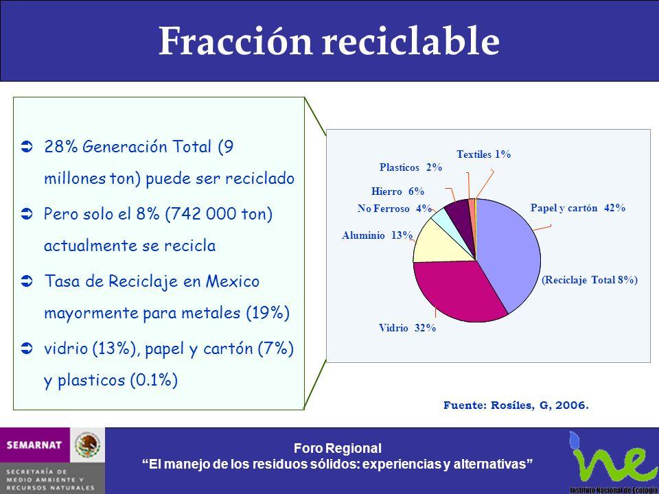 Fracción reciclable 28% Generación Total (9 millones ton) puede ser reciclado. Pero solo el 8% (742 000 ton) actualmente se recicla.