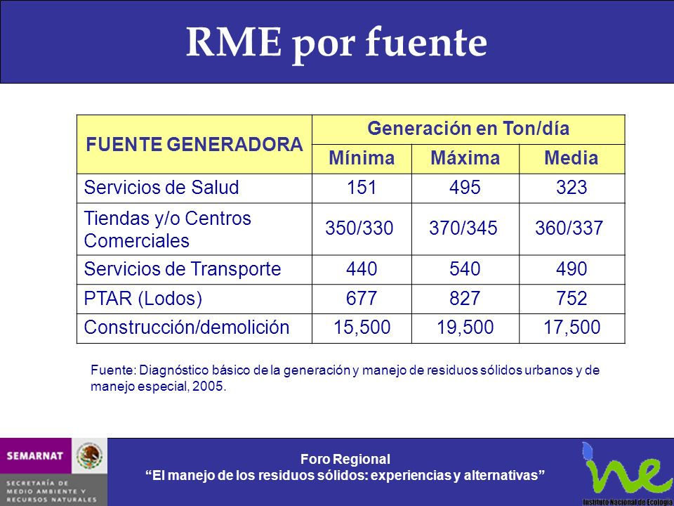 RME por fuente FUENTE GENERADORA Generación en Ton/día Mínima Máxima