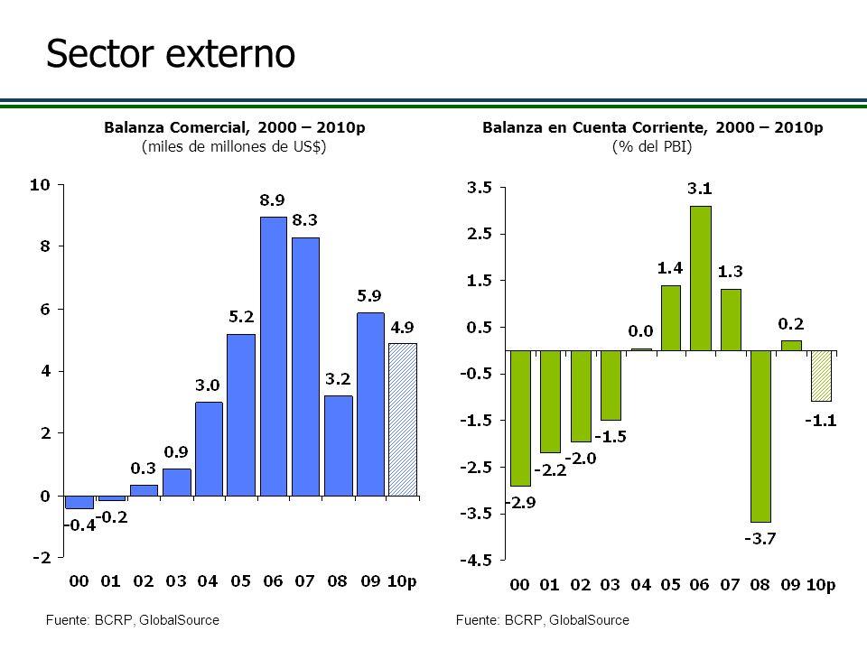 Balanza en Cuenta Corriente, 2000 – 2010p