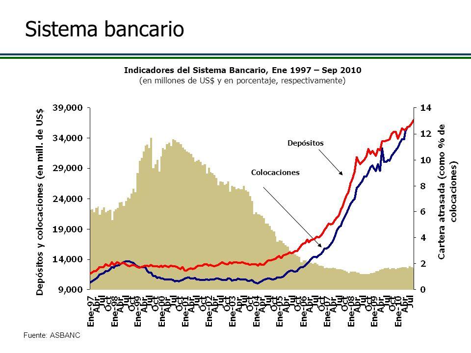 Indicadores del Sistema Bancario, Ene 1997 – Sep 2010