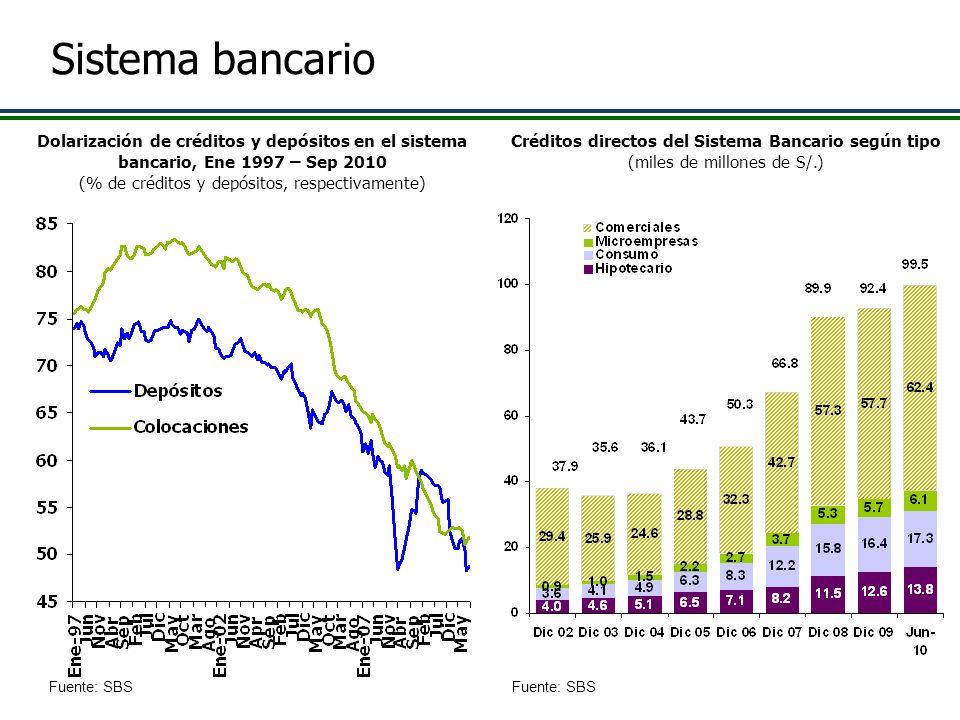 Créditos directos del Sistema Bancario según tipo