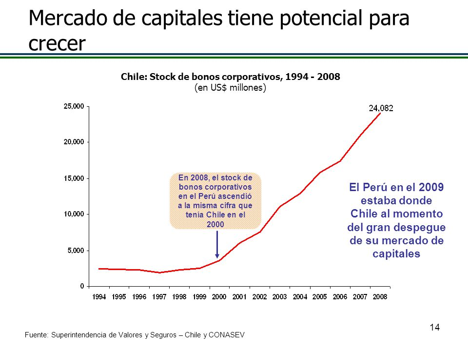 Chile: Stock de bonos corporativos, 1994 - 2008