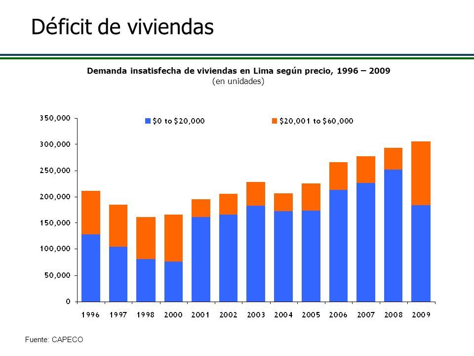 Demanda insatisfecha de viviendas en Lima según precio, 1996 – 2009