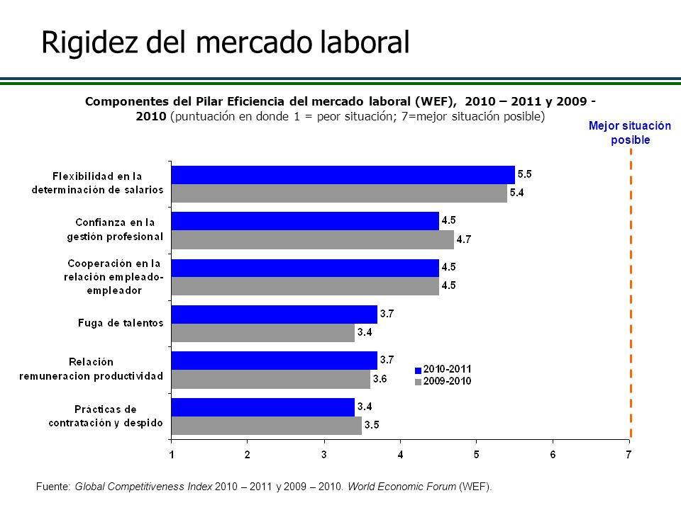 Rigidez del mercado laboral