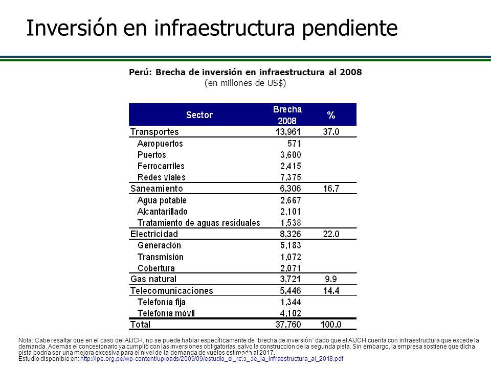 Perú: Brecha de inversión en infraestructura al 2008