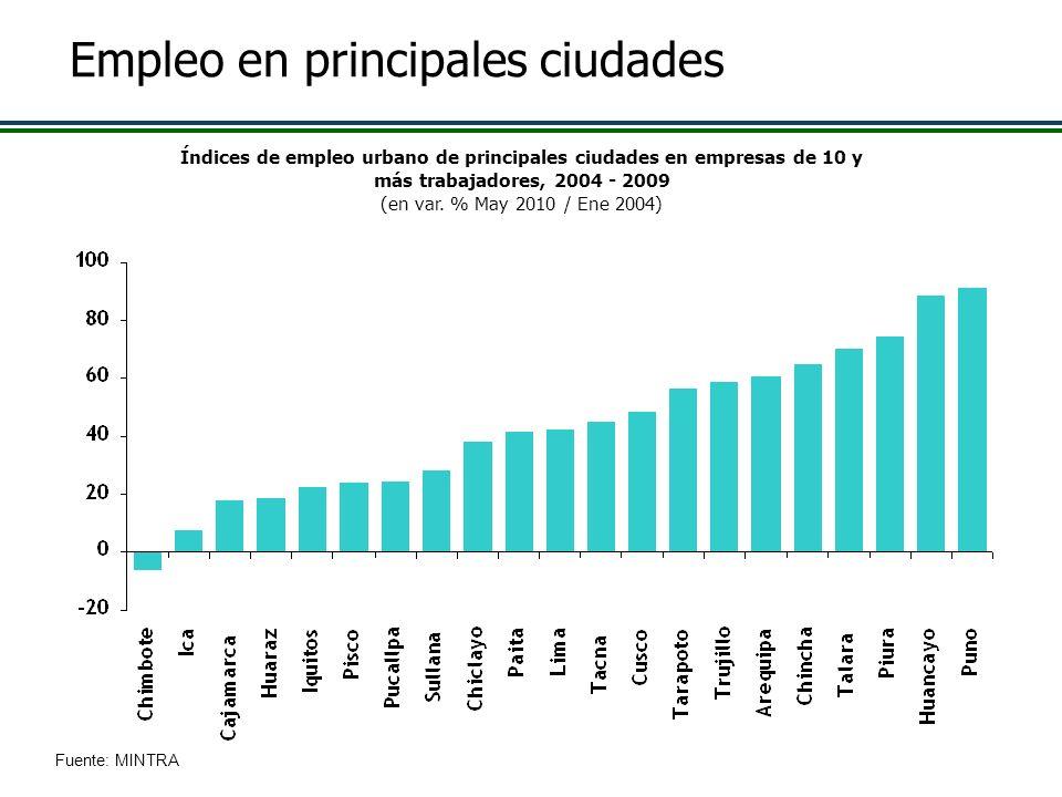 Empleo en principales ciudades