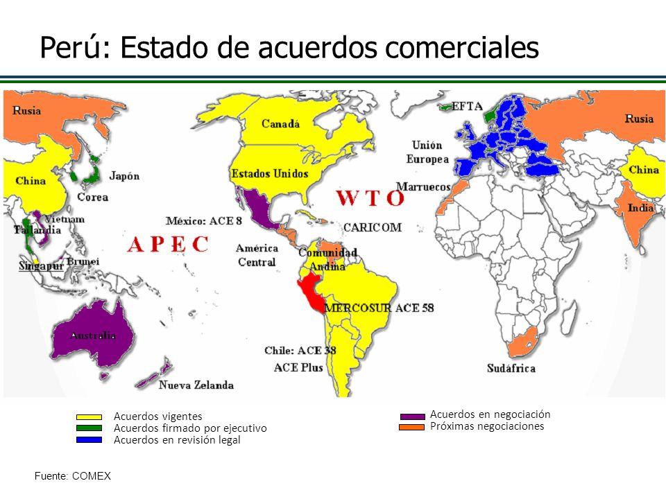 Perú: Estado de acuerdos comerciales