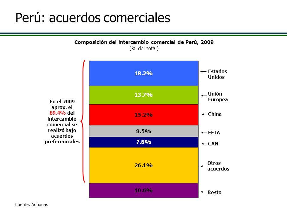 Composición del intercambio comercial de Perú, 2009